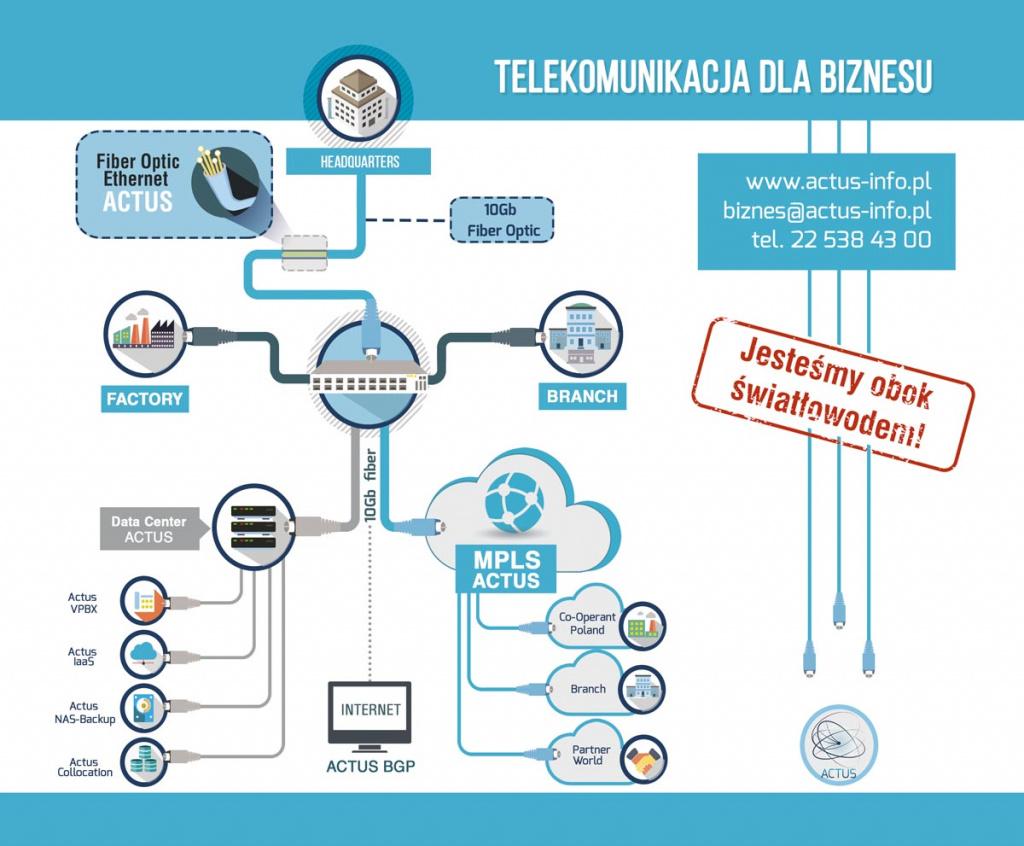 Telekomunikacja dla biznesu